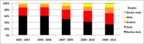 Zmiana ryzyka na drogach krajowych w Polsce w pięciu okresach